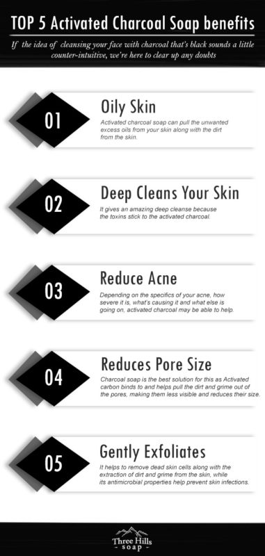 Top 5 Skin Benefits of Activated Charcoal Soap for Face